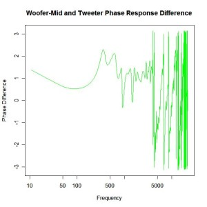 phase-difference-tweeter-mid-range